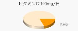 ビタミンC 20mg(推奨量100mg/日)