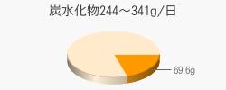 炭水化物69.6g(目標量244~341g/日)