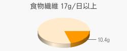 食物繊維 10.4g(目標量17g/日以上)