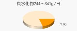 炭水化物71.6g(目標量244~341g/日)
