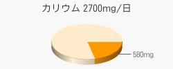 カリウム 580mg(目標量2700mg/日)