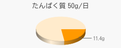 たんぱく質 11.4g(推奨量50g/日)