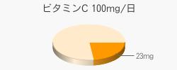 ビタミンC 23mg(推奨量100mg/日)