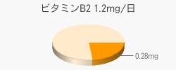 ビタミンB2 0.28mg(推奨量1.2mg/日)