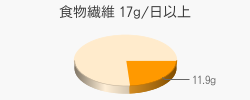 食物繊維 11.9g(目標量17g/日以上)