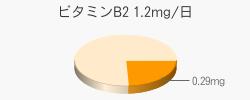 ビタミンB2 0.29mg(推奨量1.2mg/日)