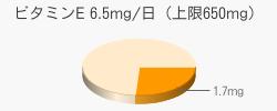 ビタミンE 1.7mg(目安6.5mg/日(上限650mg))