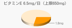 ビタミンE 1.8mg(目安6.5mg/日(上限650mg))
