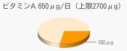 ビタミンA 180μg(推奨量650μg/日(上限2700μg))