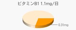 ビタミンB1 0.31mg(推奨量1.1mg/日)