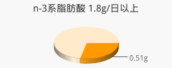 n-3系脂肪酸 0.51g(目標量1.8g/日以上)