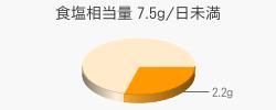 食塩相当量 2.2g(目標量7.5g/日未満)