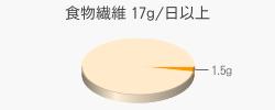 食物繊維 1.5g(目標量17g/日以上)