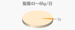 脂質2g(目標量43~65g/日)