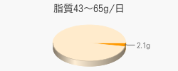 脂質2.1g(目標量43~65g/日)