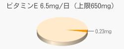 ビタミンE 0.23mg(目安6.5mg/日(上限650mg))
