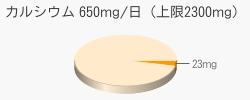 カルシウム 23mg(推奨量650mg/日(上限2300mg))