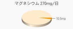 マグネシウム 10.5mg(推奨量270mg/日)