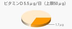 ビタミンD 1.7μg(目安5.5μg/日(上限50μg))