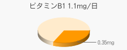 ビタミンB1 0.35mg(推奨量1.1mg/日)
