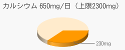 カルシウム 230mg(推奨量650mg/日(上限2300mg))
