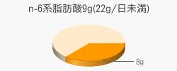 n-6系脂肪酸8g(目安量9g(22g/日未満))