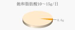 飽和脂肪酸0.6g(目標量10~15g/日)