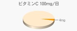 ビタミンC 4mg(推奨量100mg/日)