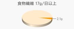 食物繊維 2.1g(目標量17g/日以上)