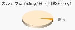 カルシウム 28mg(推奨量650mg/日(上限2300mg))