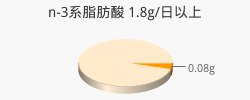 n-3系脂肪酸 0.08g(目標量1.8g/日以上)