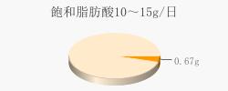 飽和脂肪酸0.67g(目標量10~15g/日)