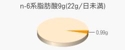 n-6系脂肪酸0.99g(目安量9g(22g/日未満))