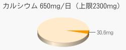 カルシウム 30.6mg(推奨量650mg/日(上限2300mg))