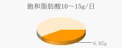 飽和脂肪酸6.02g(目標量10~15g/日)
