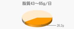 脂質26.2g(目標量43~65g/日)