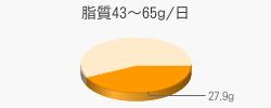 脂質27.9g(目標量43~65g/日)