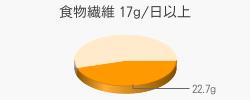 食物繊維 22.7g(目標量17g/日以上)