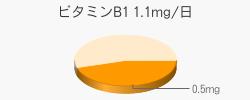 ビタミンB1 0.5mg(推奨量1.1mg/日)