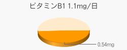 ビタミンB1 0.54mg(推奨量1.1mg/日)