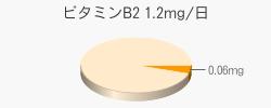 ビタミンB2 0.06mg(推奨量1.2mg/日)