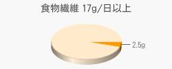 食物繊維 2.5g(目標量17g/日以上)