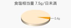 食塩相当量 0.4g(目標量7.5g/日未満)
