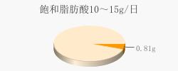 飽和脂肪酸0.81g(目標量10~15g/日)