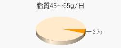 脂質3.7g(目標量43~65g/日)
