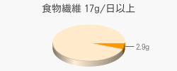 食物繊維 2.9g(目標量17g/日以上)