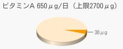 ビタミンA 38μg(推奨量650μg/日(上限2700μg))