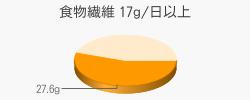 食物繊維 27.6g(目標量17g/日以上)
