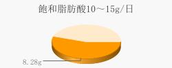 飽和脂肪酸8.28g(目標量10~15g/日)