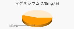 マグネシウム 150mg(推奨量270mg/日)